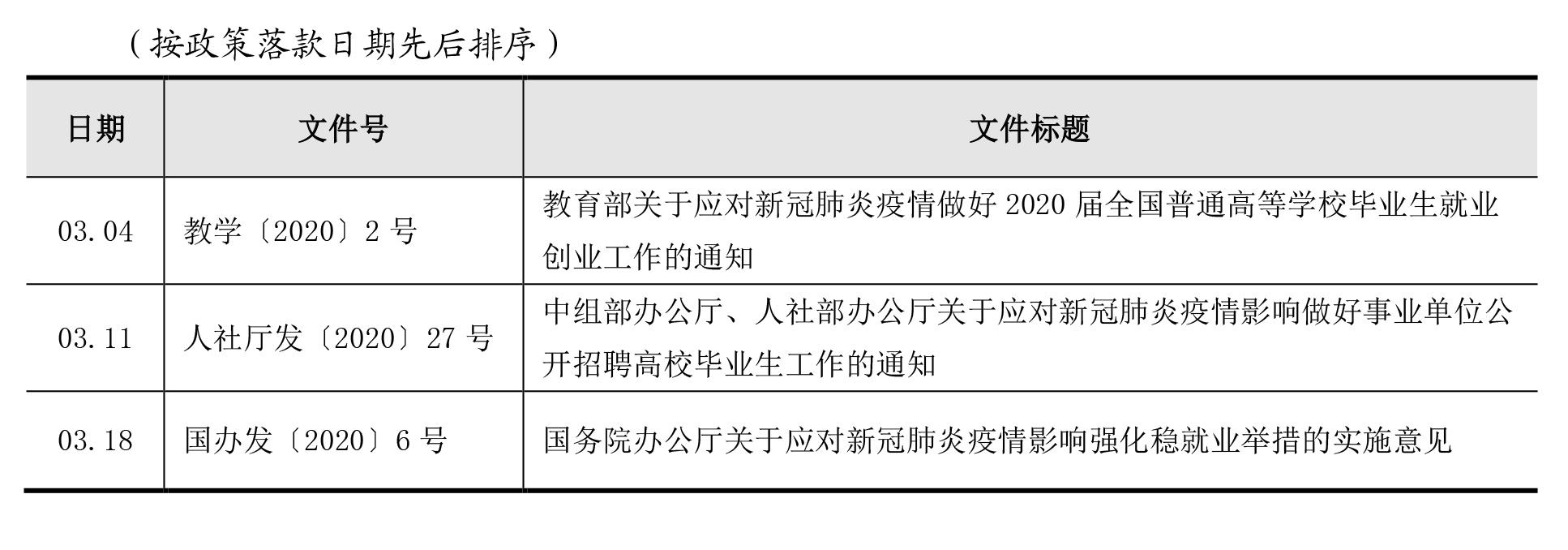 2020年疫情防控期间高校毕业生就业创业新政汇总(截至5月29日)